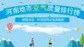 2017年12月13日 河南省地市空气质量指数排行