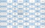 """土地市场""""降温""""?数据回顾2017南京每场土拍"""