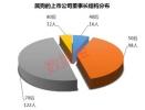 248家上市公司董事长狗年出生手握近4万亿总市值