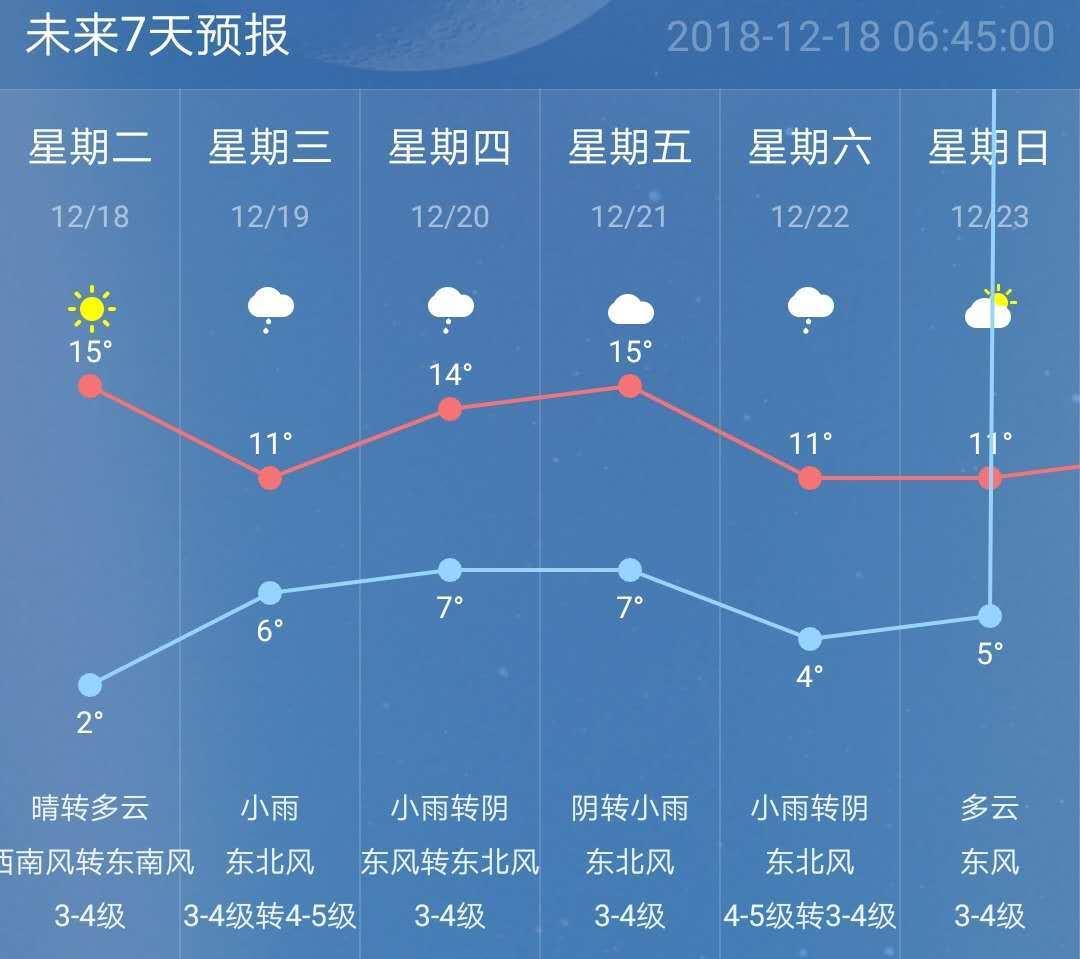 今日晴天温差高达14℃!好天气即将下线,本周后期全是雨