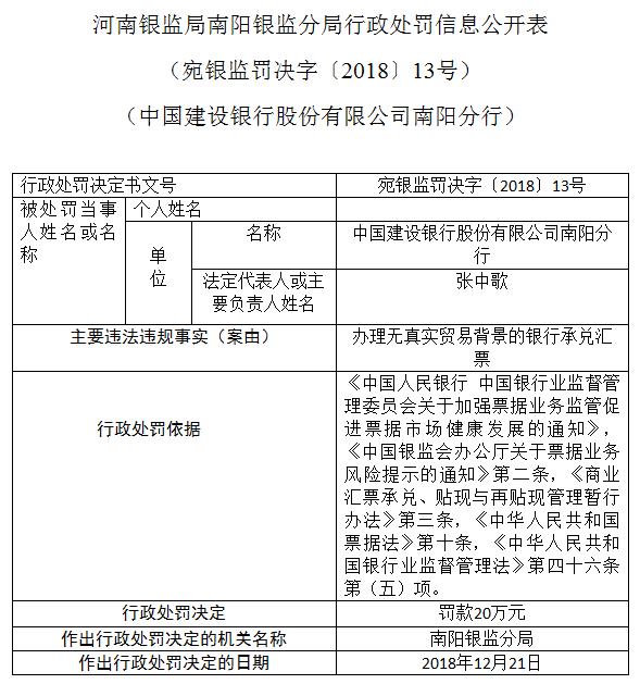 连收2张罚单 建设银行南阳分行被罚40万元