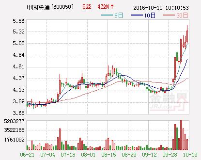 中国联通股价早盘再度拉升 移动用户止跌回升