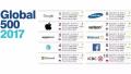 2017全球品牌500强发布 工行、移动入选