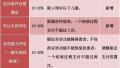 浙江医保今起新增22项残疾人医疗康复项目(名单)