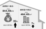 南京最牛房企卖了124亿