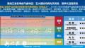 中国滑雪旅游大数据公布:京沪游客最爱到黑龙江滑雪