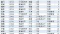 郑州市二手房价格14881元/平 东区最高达4.5万/平米