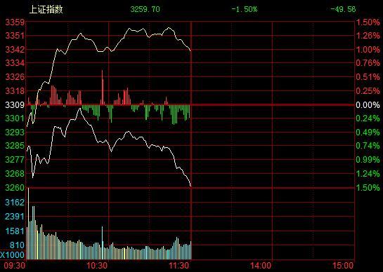bf必发彩票可靠吗:午评:沪指低开低走跌1.50% 创业板继续反弹涨近2%