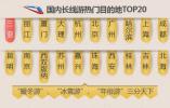 哈尔滨上榜春节国内长线游和周边游热门城市TOP10