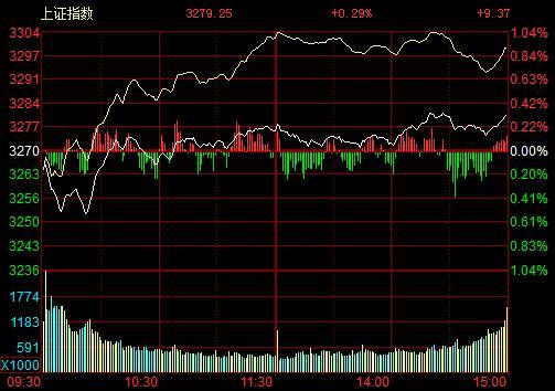 北京赛车pk10直播23:收评:沪指缩量震荡涨0.29% 煤炭、钢铁遭遇重挫