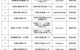 2018年济南天桥区小学入学工作安排出炉