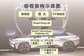 高科技产业拓展加速 恒大收FF引进优势新能源汽车技术