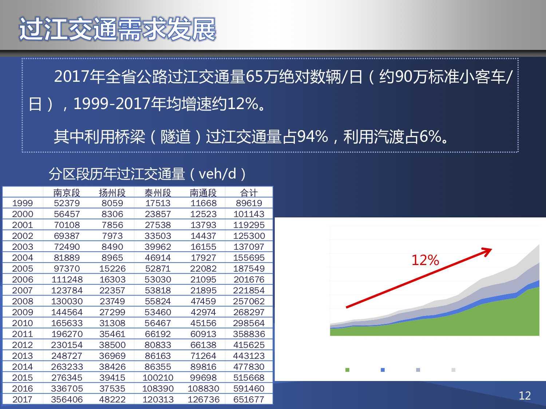 江苏过江交通需求逐年上升