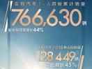 吉利汽车上半年销量76.66万辆 同比增长了44%