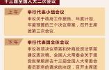 3月14日两会日程:人代会审议各项决议草案