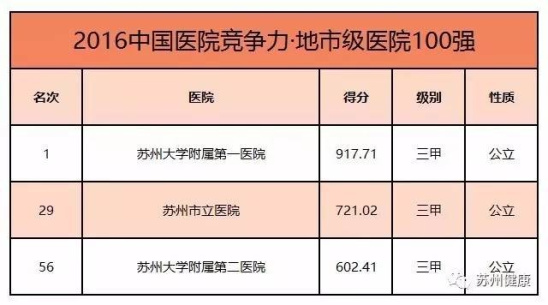 苏州/在一系列2016中国医院竞争力排行榜中,