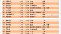 #午间快讯#马云之后蔡崇信也将减持阿里股权:或套现6亿美元;王菲演唱会直播入账近300万一土豪粉丝打赏9万
