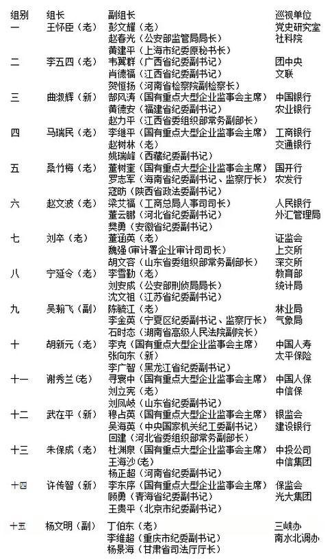 """第3轮巡视进驻完毕 5名""""老将""""八度出马 31家单位 - hnzhaojianli - hnzhaojianli的博客"""