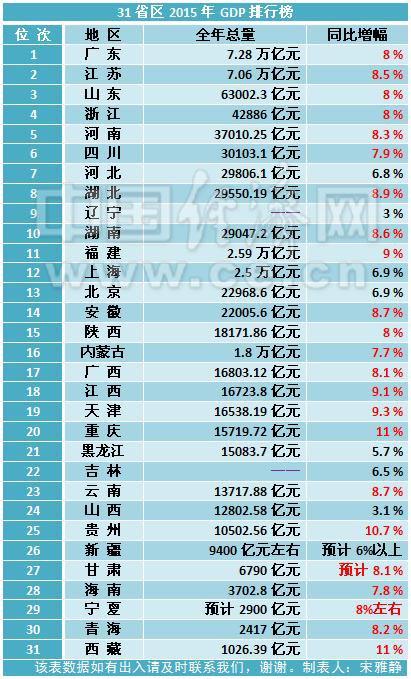 辽宁gdp排名_三十一省区GDP排行榜出炉 23地同比增速超7