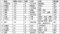 中国80后白手起家富豪榜与财富继承富豪榜公布!