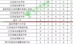 """""""中国最强高中"""",徐州只有一所学校上榜,是谁"""