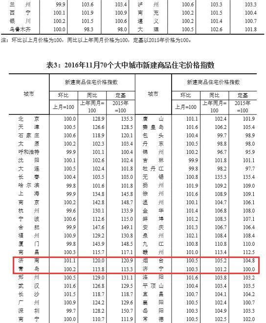 11月份不少热点城市房价环比下降 济南仍在上涨