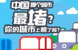 图解:中国哪个城市最堵?你在的城市上榜了吗?