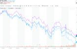 黑色星期五!美国遭遇股债双杀 道指跌近700点!