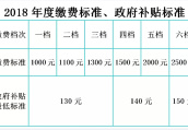 南京市2018年度城乡居民基本养老保险缴费启动