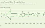 美国人对华好感度骤升 这一年究竟发生了什么?