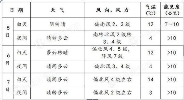 北京赛车网上投注:北京降水或影响晚高峰 清明假期气温低迷