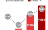 特斯拉微妙时间点落户中国 国产车危机来了?