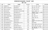 """最新!南京10区公布校外培训机构""""白名单"""""""
