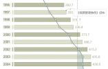 《殡葬管理条例》21年来首次大修,截至去年全国遗体火化率48.6%