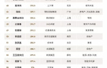 中国400富豪榜:超300位富豪身价缩水 马云重返首富
