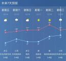 早晨依旧冷,白天略回暖,周六迎降水!