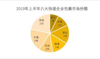 中通二季度包裹量破三十亿,阿里占比降至56%,拼多多增至两成