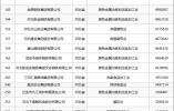 河北33家企业入围2019中国民企500强