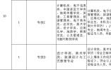 廊坊市直党群系统事业单位招聘48人
