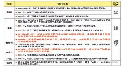 全球主要國家在可燃冰方面的研究進展。截圖自中國地質調查局官網。