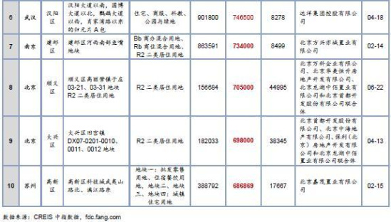 2017年1-6月全国住宅用地成交总价排行榜TOP10