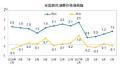 """6月CPI今日公布 涨幅或连续5个月在""""1时代"""""""