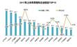 2017车企半年考榜单出炉:北京现代出局前十