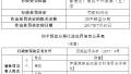 伊通满族自治县农村信用社因违规办理票据业务被罚50万