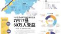 黄河滩区居民迁建 山东7市17县60万人受益