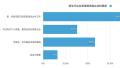 中国企二代群相:仅16%称没在创业,46%月读书一本以下