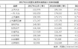 11月车企销量TOP10:吉利同比增长65.1%