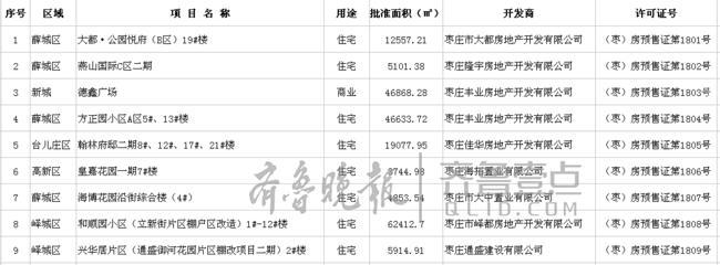 北京pk10是正规彩票么:2018年枣庄这7家楼盘获预售许可证
