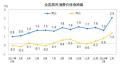 """3月份CPI今公布 涨幅或连续两个月处""""2时代"""""""