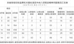 4月辽宁省查处违反中央八项规定精神问题185起